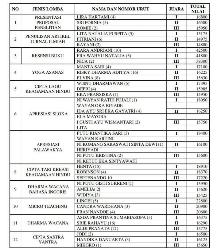 Juara LKI-M - Daftar Juara Lomba Karya Ilmiah Mahasiswa IAHN TP Tahun 2019